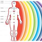 colori-chakra-aura-corpo-umano