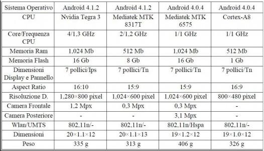 dati-tecnici-tablet