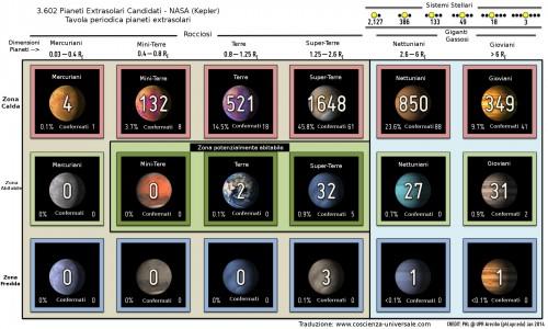 pianeti extrasolari candidati