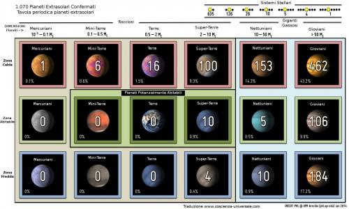 pianeti extrasolari confermati