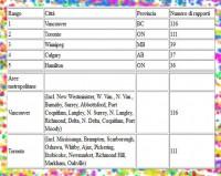 tabella 3 ufo canada 2013