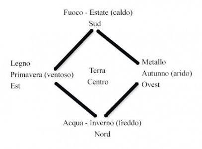 diagramma-stagioni-5-elementi