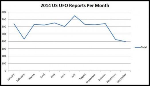 Andamento-avvistamenti-UFO-per-mese-2014