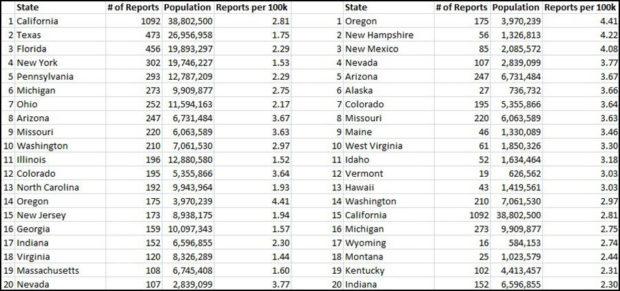 top-20-stati avvistamenti UFO
