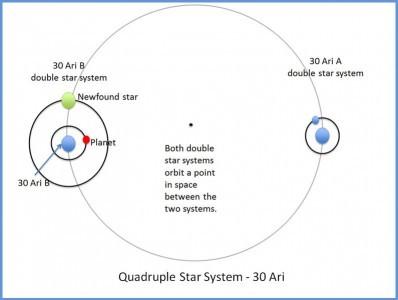 sistema-stellare-quadruplo-30-Ari