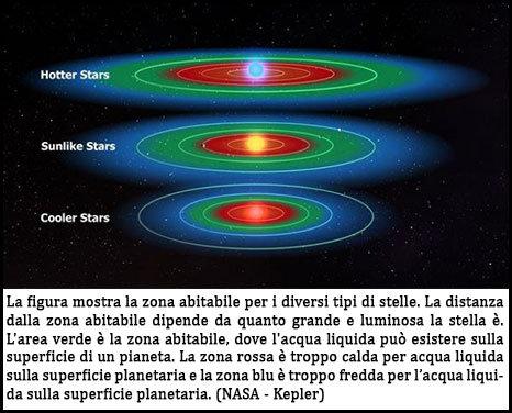 zona-abitabile-pianeti-kepler