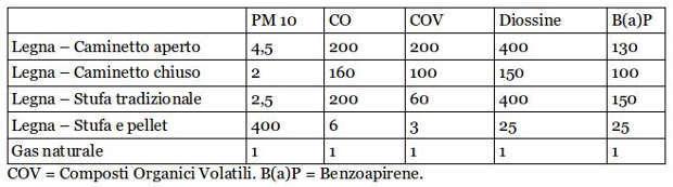 tabella inquinamento indoor