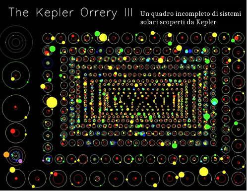 sistemi solari kepler