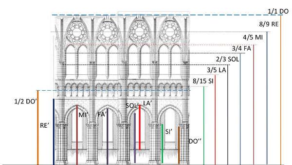 nome musicali architettura gotica